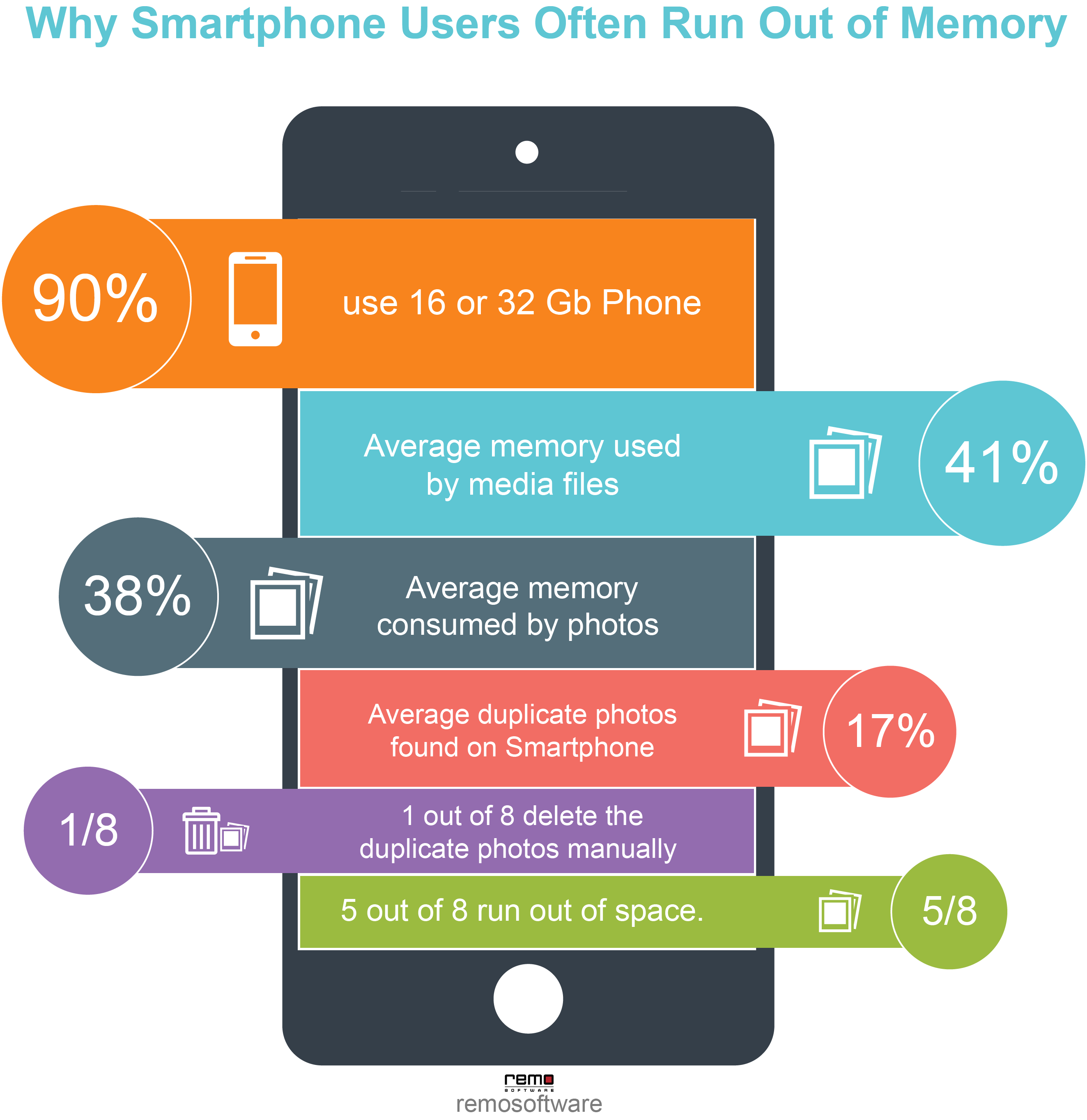 why smartphone users run out of memory infographic - Remo Duplicate Photos Remover