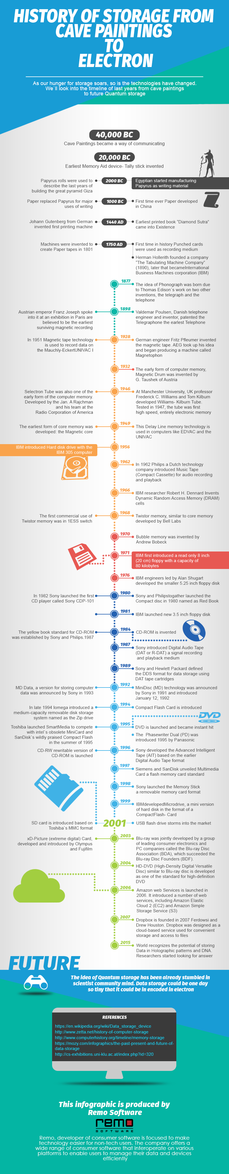 Infographic on history of storage