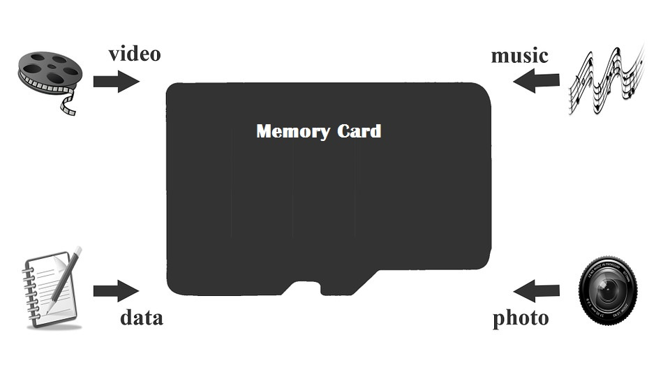 memory-card-partition