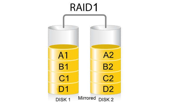A guide to RAID array
