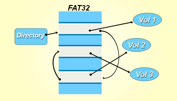 Comparison of FAT32, exFAt and NTFS file system