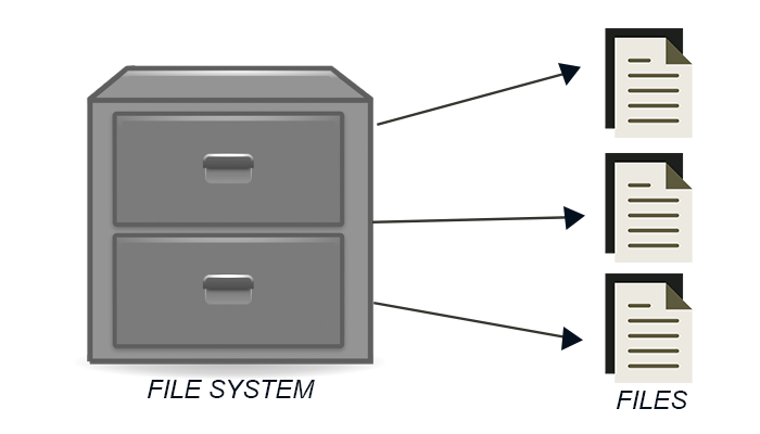 FIles and file system-usb drive file formatting