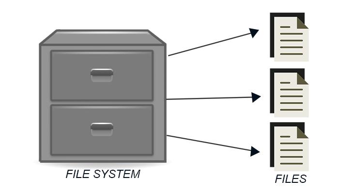 Por qué sistema de archivos unidad USB importante