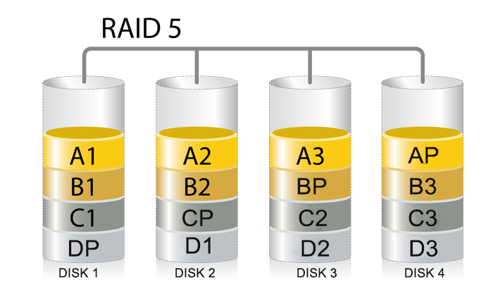create RAID 5 in Windows 8.1 and 10